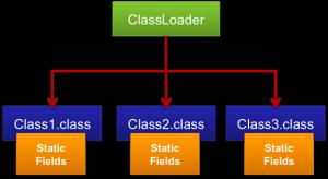 classloaders